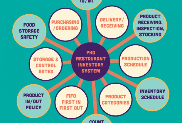 Key Characteristics Of A Pho Restaurant Inventory System