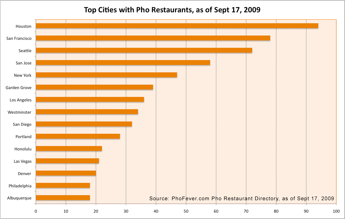 Top US cities with number of pho restaurants