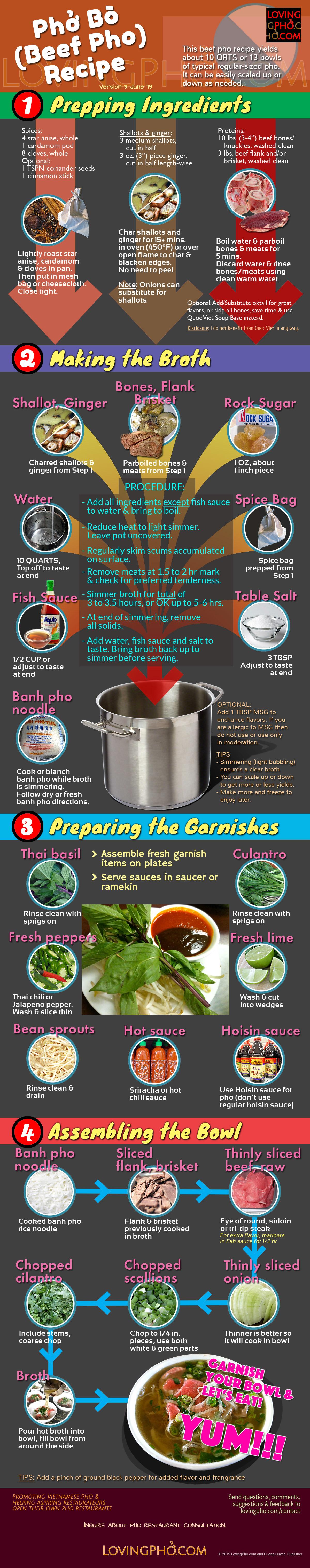 Pho bo recipe infographic by lovingpho.com