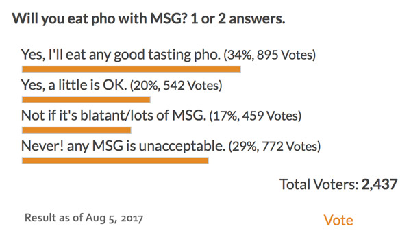 Pho and MSG poll results