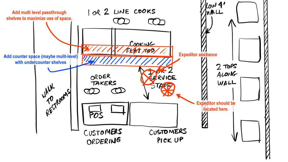 Designing for high volume high efficiency pho service expediting